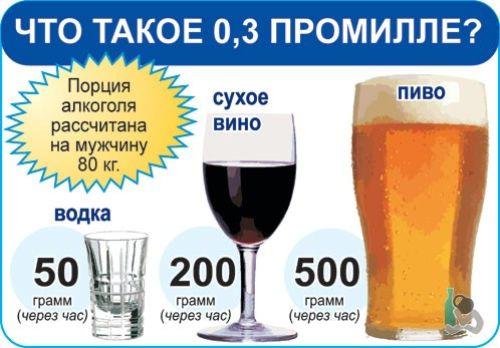 Здоровый портал: борьба с вредными привычками. 1 промилле это сколько алкоголя в литрах