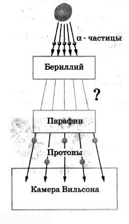 Структура атома: что такое нейтрон?