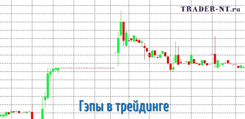 Гэп — что это такое простыми словами в трейдинге на бирже и на рынке форекс   сережа бондарев   яндекс дзен