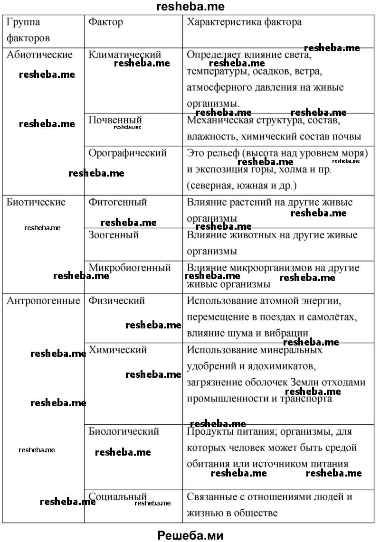 Абиотические факторы, что такое, примеры и характеристика основных абиотических факторов окружающей среды   tvercult.ru