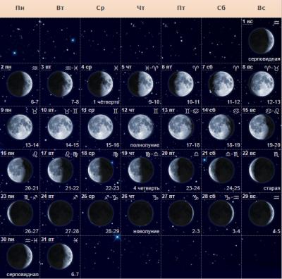 Фазы луны и их  значение для человека