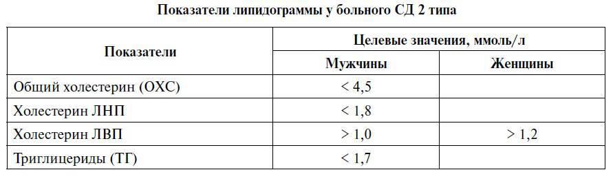 Липидограмма: что это за анализ, норма показателей у взрослых и детей, расшифровка результатов и подготовка к исследованию
