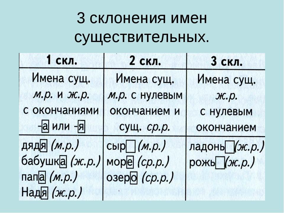 Склонение существительных: какое окончание склонения имен во множественном числе и таблица по падежам в русском языке для этого