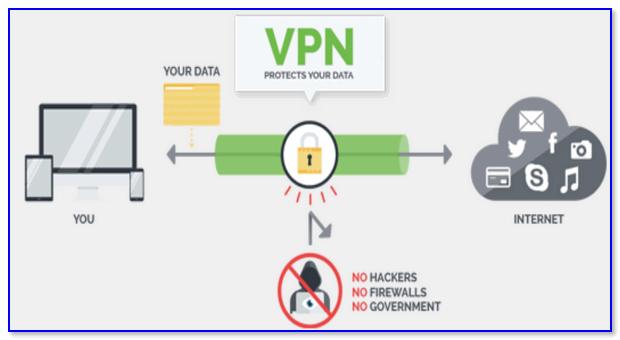 Что такое vpn на телефоне и для чего он нужен
