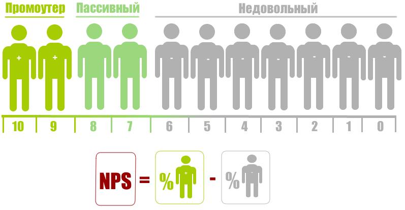 Что означает nps? -определения nps | аббревиатура finder