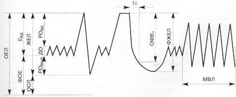 Спирография – что это такое, как проводится, нормальные показатели