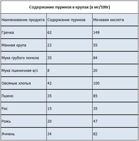 Cодержание пуринов в продуктах питания, таблица, как уменьшить количество, можно ли пить алкоголь при подагре