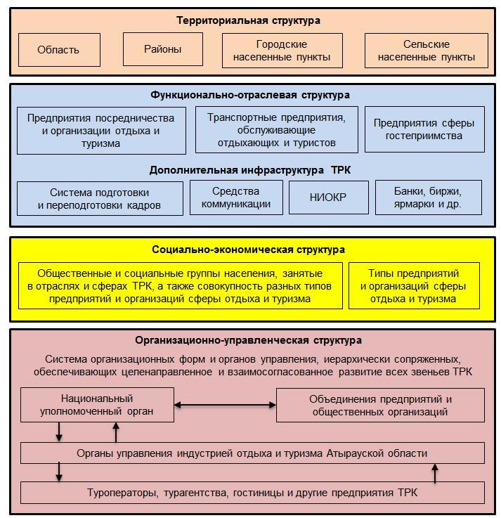 Характеристика главных межотраслевых комплексов россии