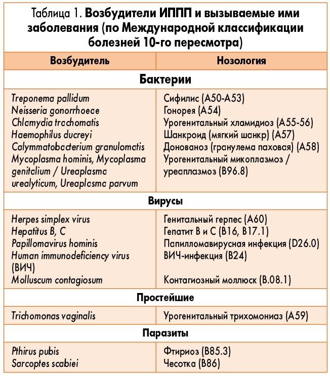 Зппп – что это такое? иппп – список инфекций, симптомы у женщин и мужчин