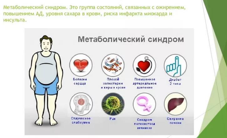 Метаболический синдром: что это такое. причины, симптомы и лечение метаболического синдрома |             эко-блог
