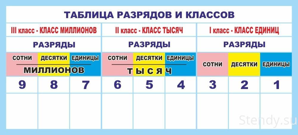 Разряды и классы чисел