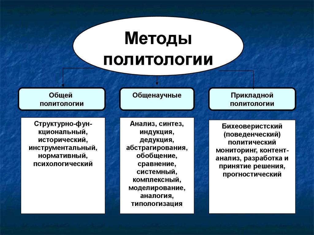 Политология — википедия. что такое политология