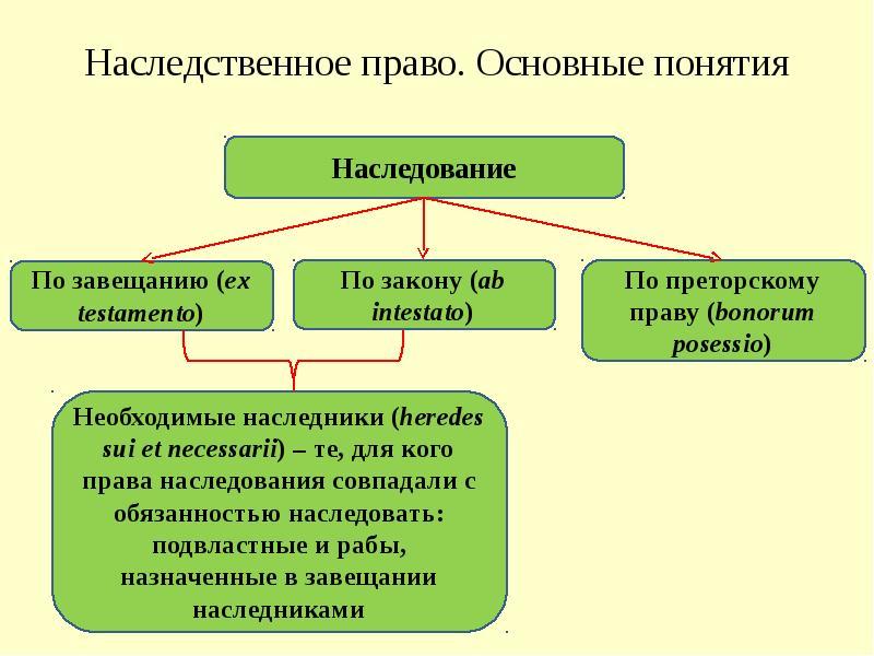 Понятие и основные категории наследственного права