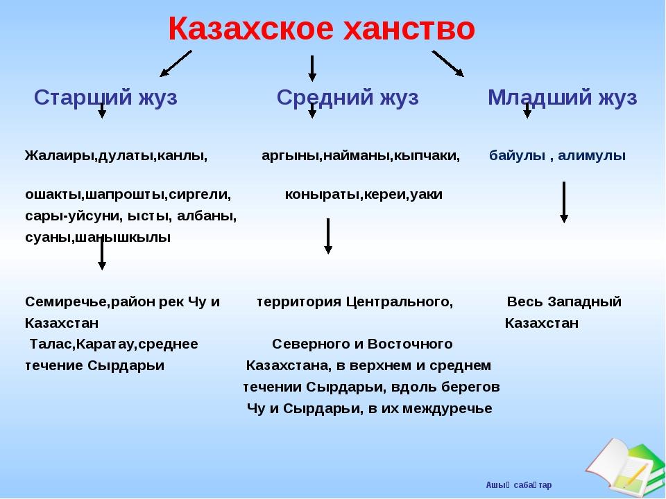 Деление казахов на жузы и роды — система административного управления и защита от кровосмешения - 365info.kz