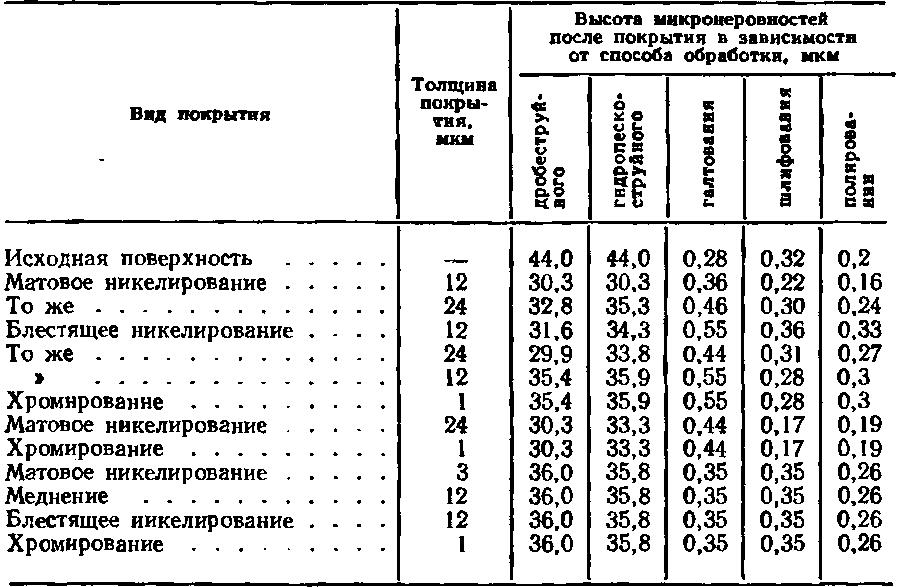 Гост 2.309-73