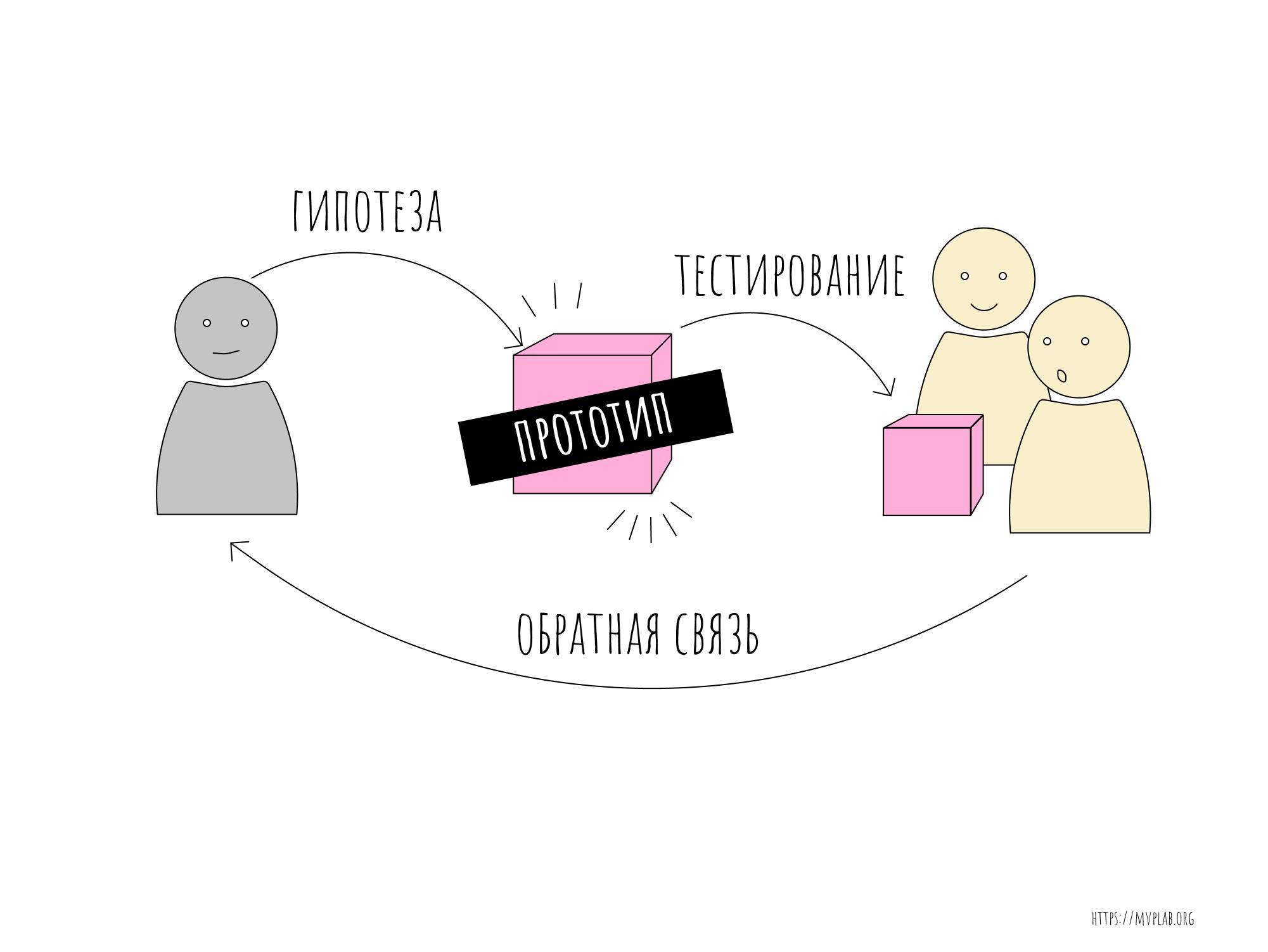 Что такое прототип: гид по функциональному ux дизайну
