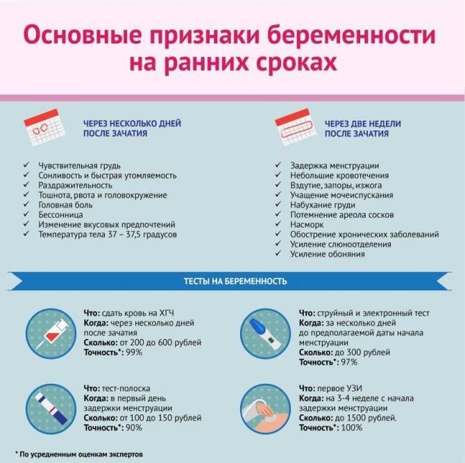 Задержка месячных   симптомы   диагностика   лечение - docdoc.ru