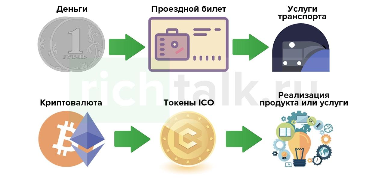 Что такое токены в криптовалюте простыми словами и как их получить
