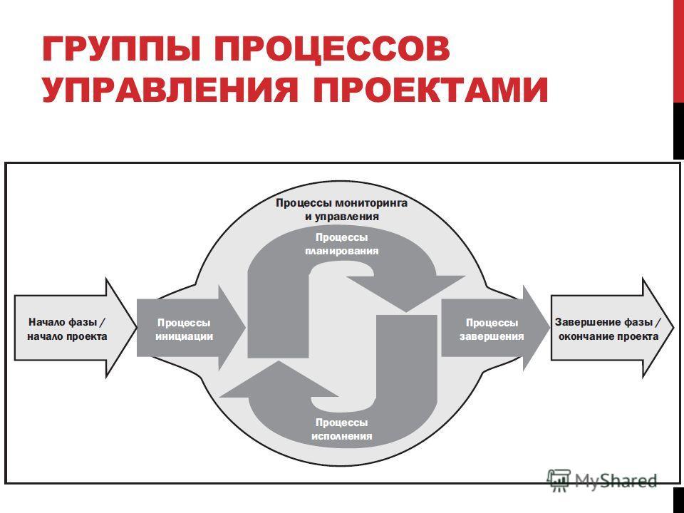 Свод знаний по управлению проектами (pmbok)