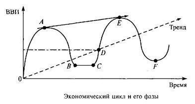 Теория экономических циклов
