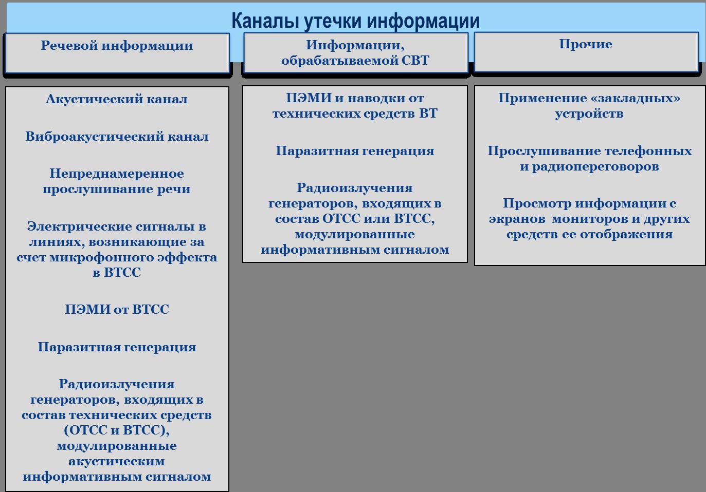 Каналы утечки информации