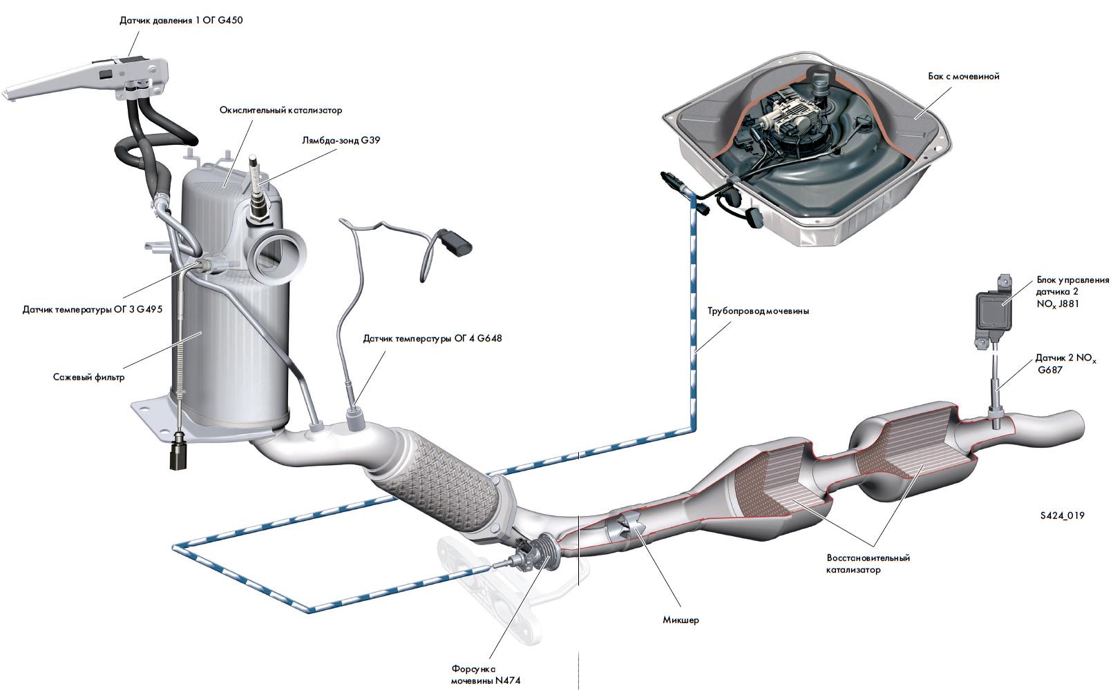 Мочевина для дизелей (грузовиков) euro 4/5/6 характеристики