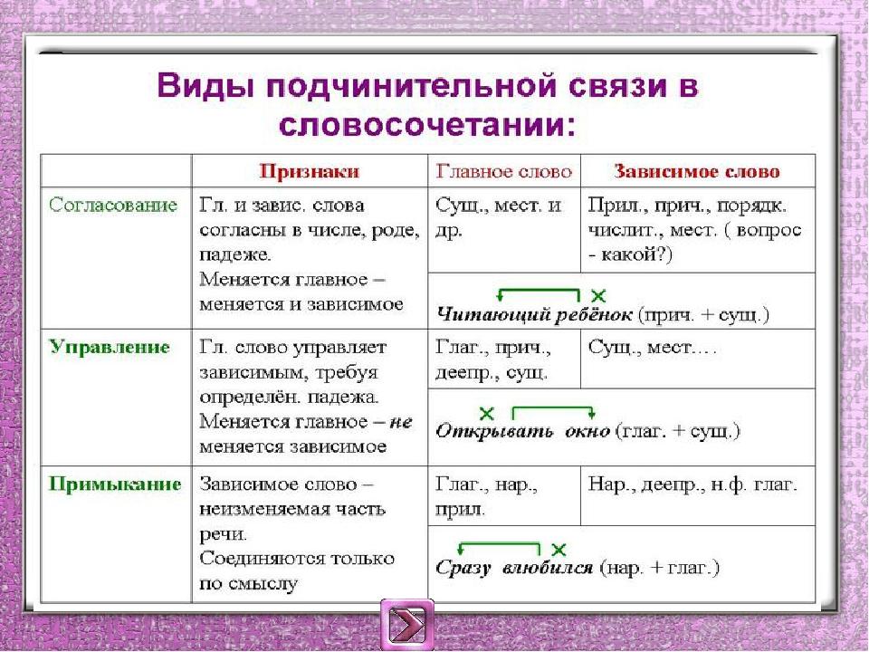 Как определить зависимое слово