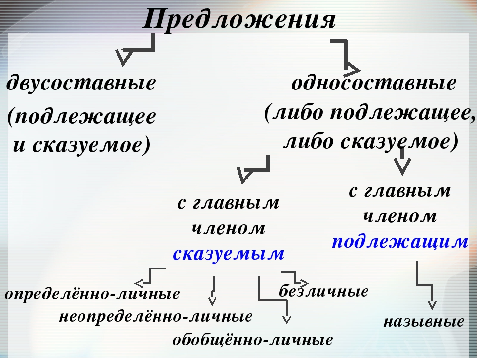 Односоставные и двусоставные предложения – разница (8 класс, русский язык)