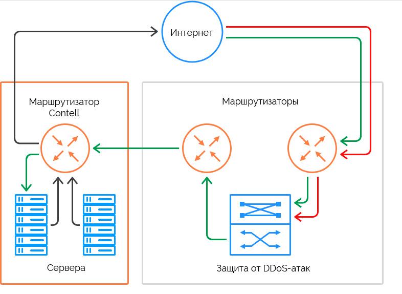 Ddos-атака: что это, как работает и виды ddos-атак   блог vps.ua