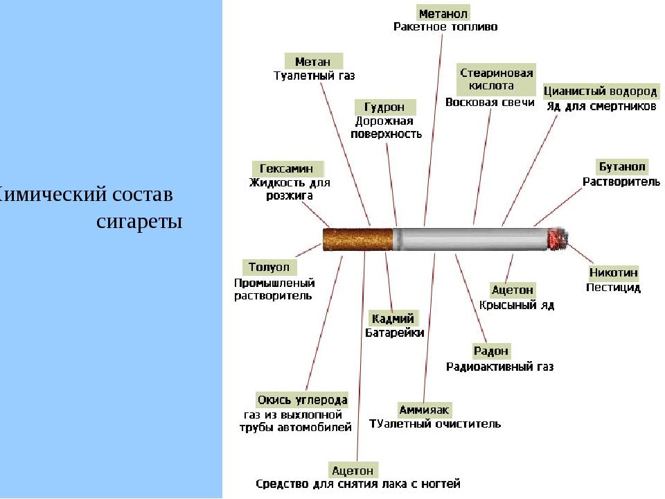 Разновидности сигарет, их названия по алфавиту и особенности