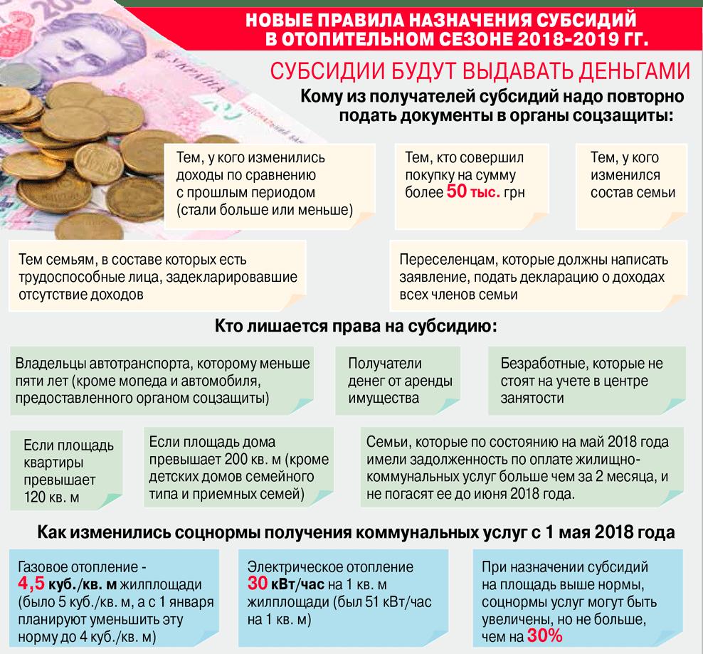 Субсидия на оплату жкх: кому положена, размер, условия и порядок оформления в 2019 году