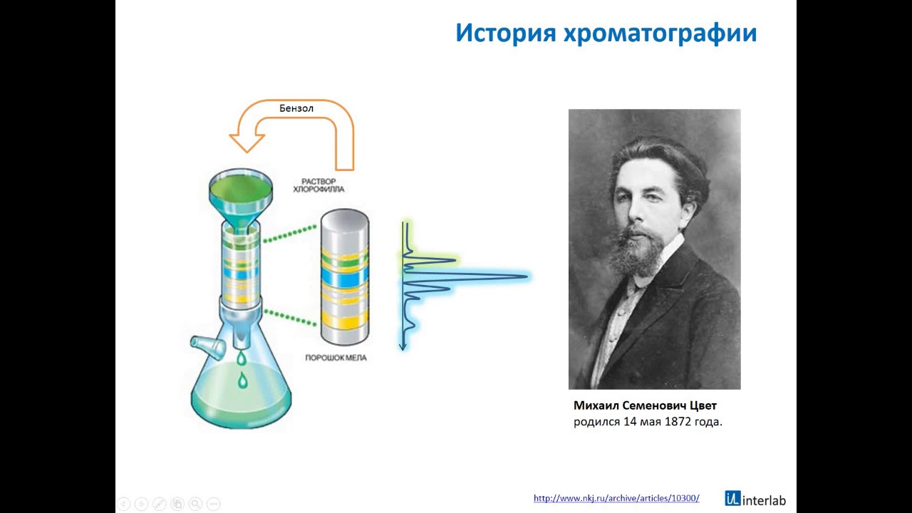 Лекция № 15. хроматографические методы анализа