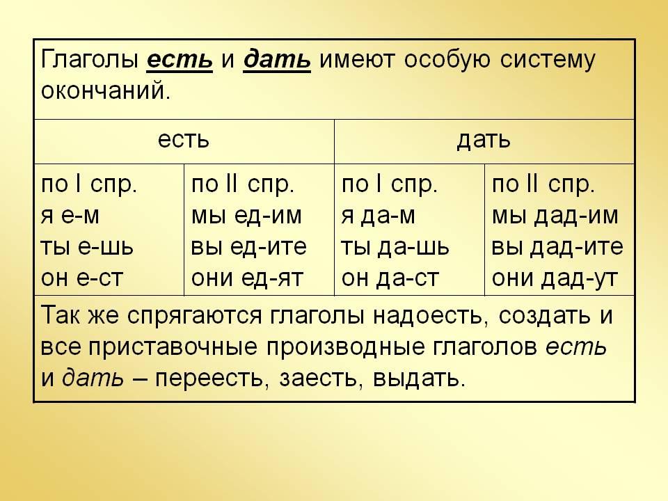 Разноспрягаемые глаголы - русский язык, уроки