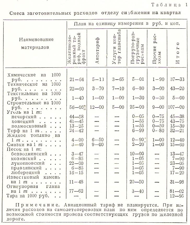 Хозрасчёт - википедия