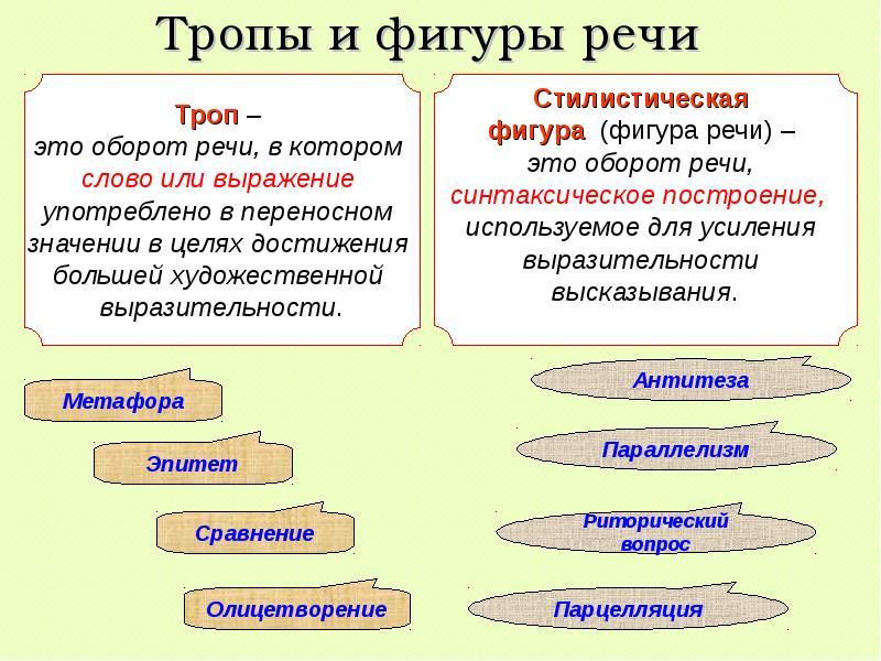 Тропы в русском языке: таблица с примерами видов троп для егэ и определения изобразительно-выразительных средств или фигур речи