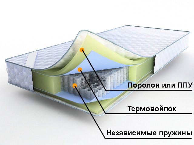 Пенополиуретан: характеристики и рекомендации при выборе мебели с таким наполнителем