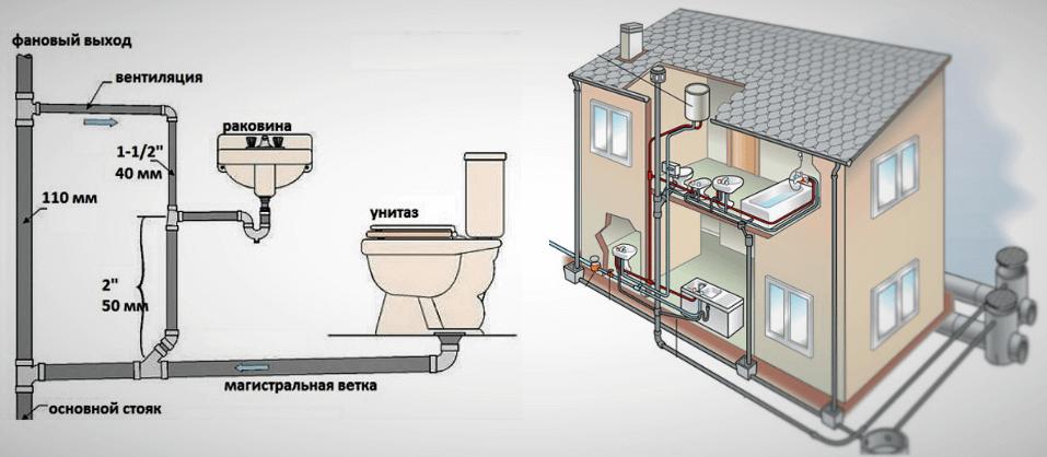 Основные виды канализации