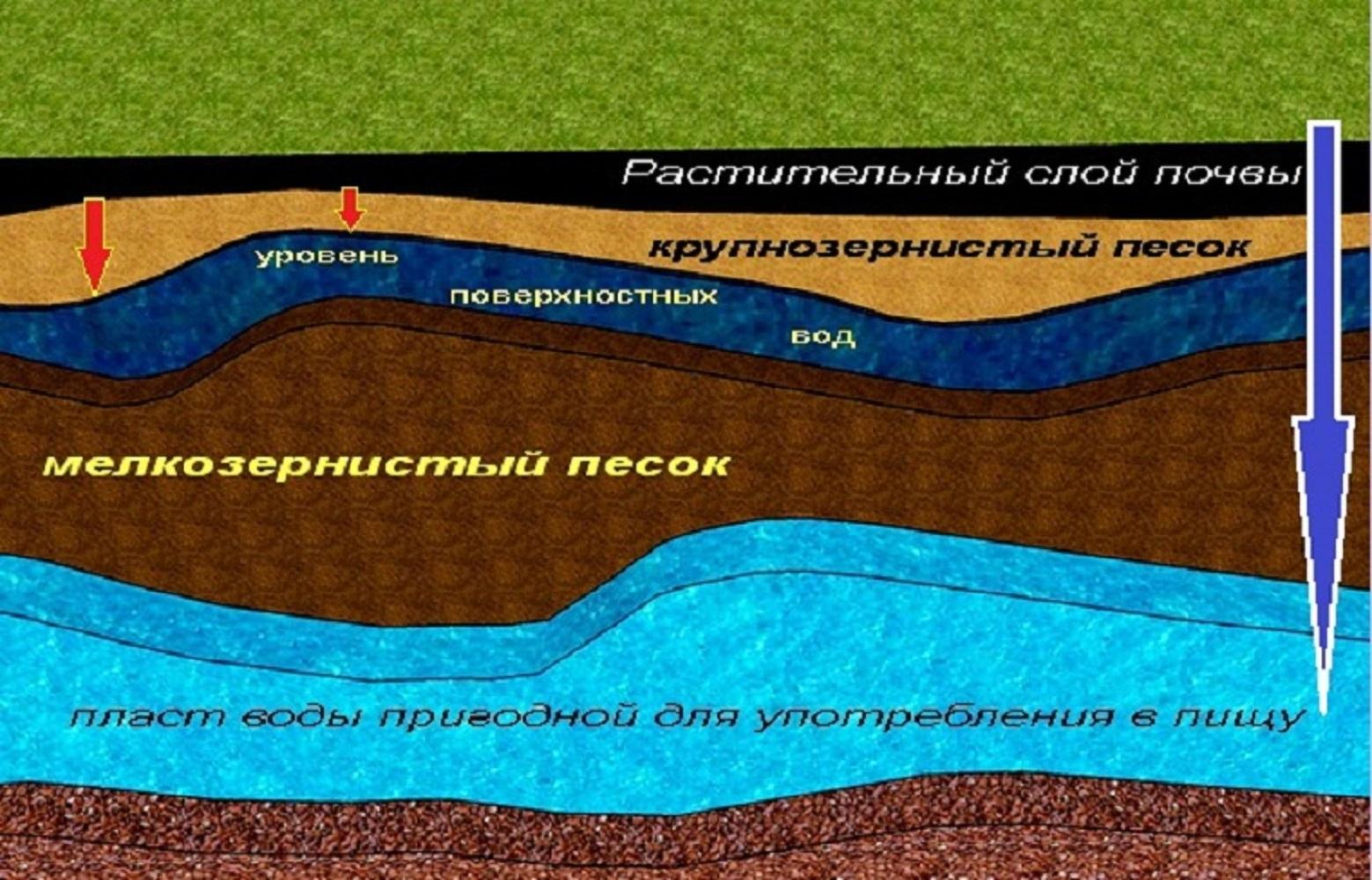 Чем различаются грунтовые и межпластовые воды: в составе, способе добычи, очистке, области применения