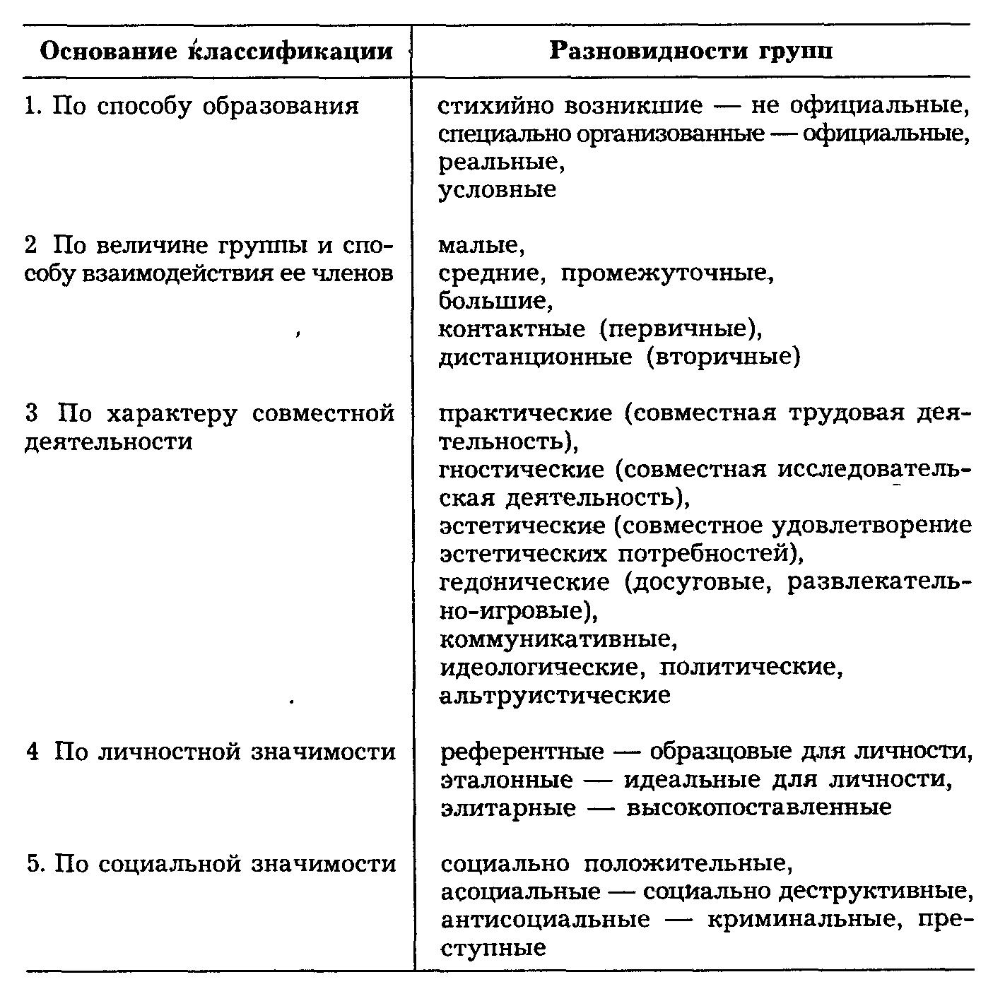 Определение, понятие и классификация малых групп: таблица