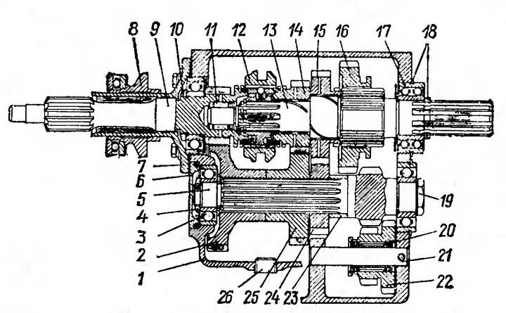 Виды коробок передач автомобиля: особенности и отличия