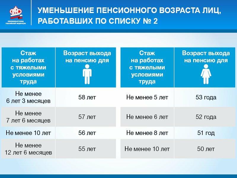 Досрочная пенсия по старости: кто имеет право, условия назначения