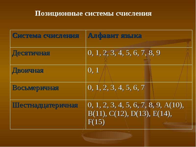 Системы счисления   энциклопедия кругосвет
