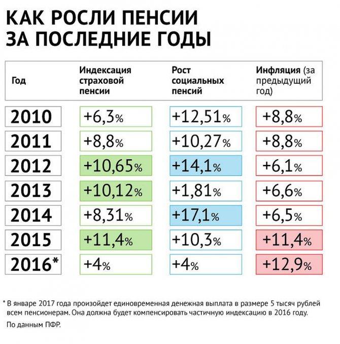 Индексация пенсий и пособий. о чём говорят социальные поправки к конституции