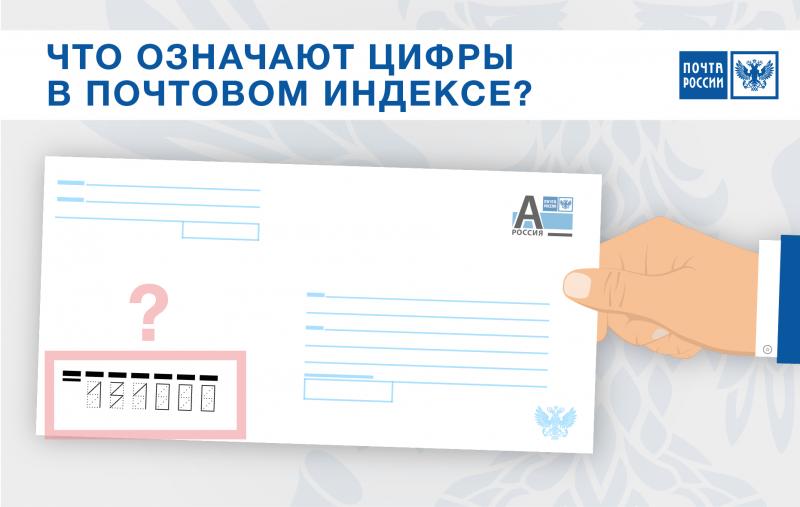 Почтовые индексы россии