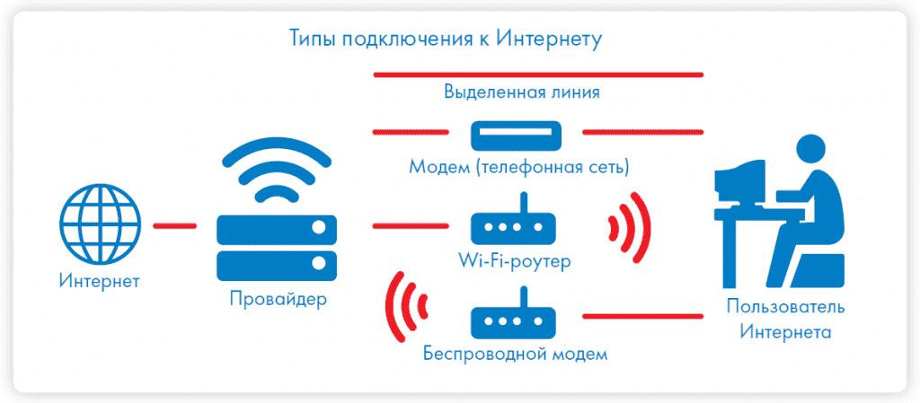 Что такое интернет провайдер: примеры, классификация и типичные услуги