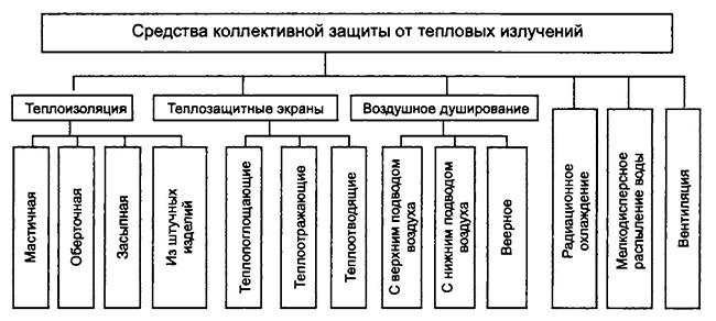 Элементы учебно-материальной базы