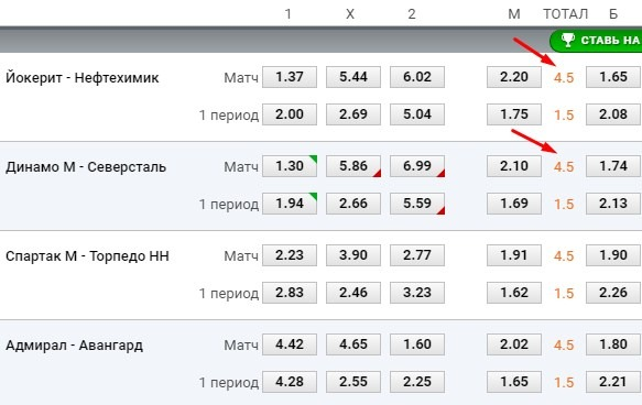 Liga pro - short hockey betting odds, hockey russia