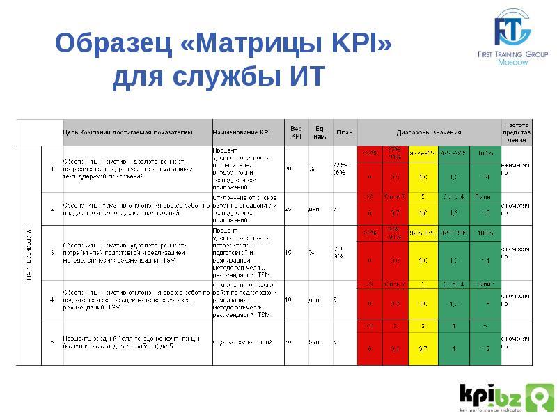 Что такое kpi (ключевые показатели эффективности) - примеры и расчет — тюлягин