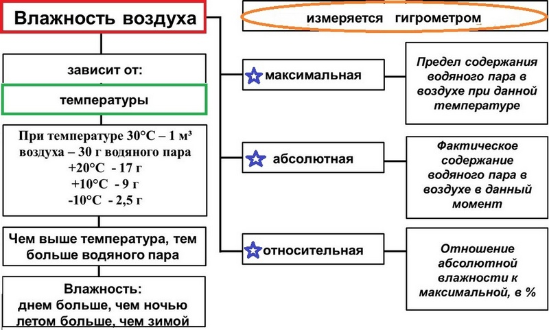 Конденсация, формулы конденсации