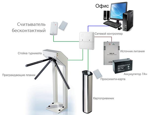 Что такое скуд, сетевые и автономные системы, принцип действия и состав оборудования